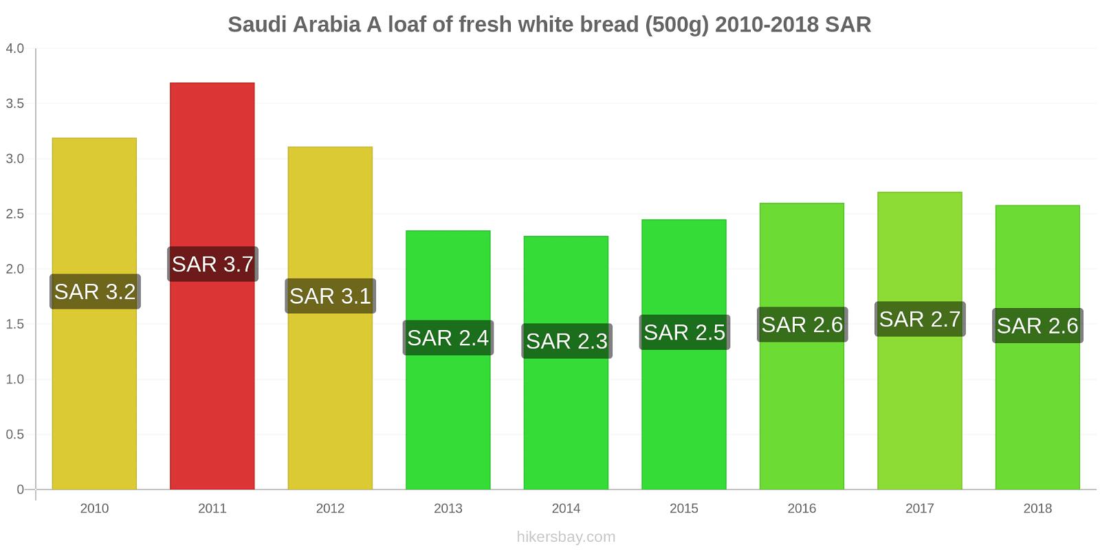 Saudi Arabia price changes A loaf of fresh white bread (500g) hikersbay.com