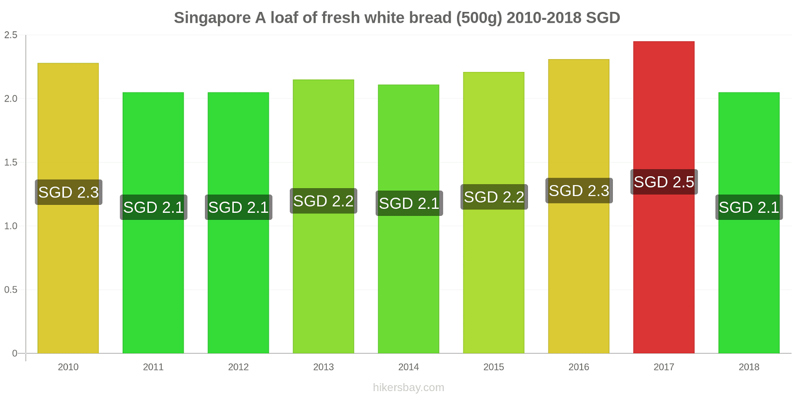 Singapore price changes A loaf of fresh white bread (500g) hikersbay.com