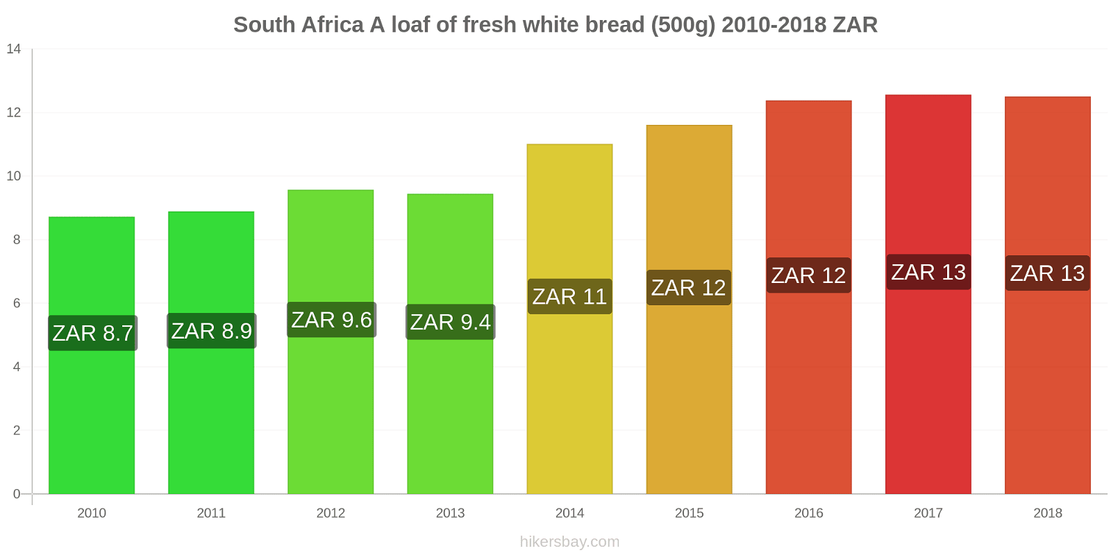 South Africa price changes A loaf of fresh white bread (500g) hikersbay.com