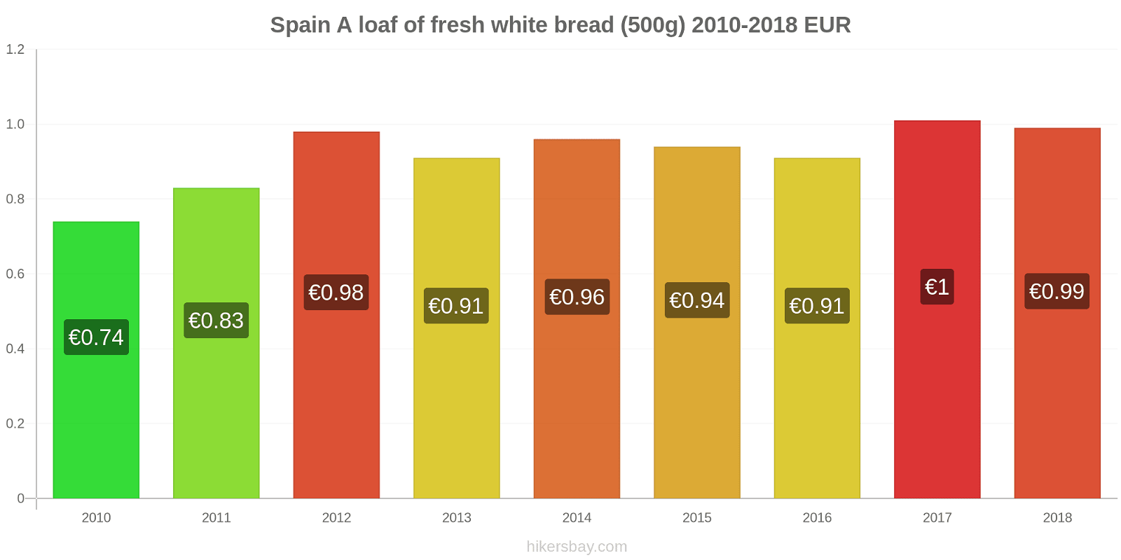 Spain price changes A loaf of fresh white bread (500g) hikersbay.com