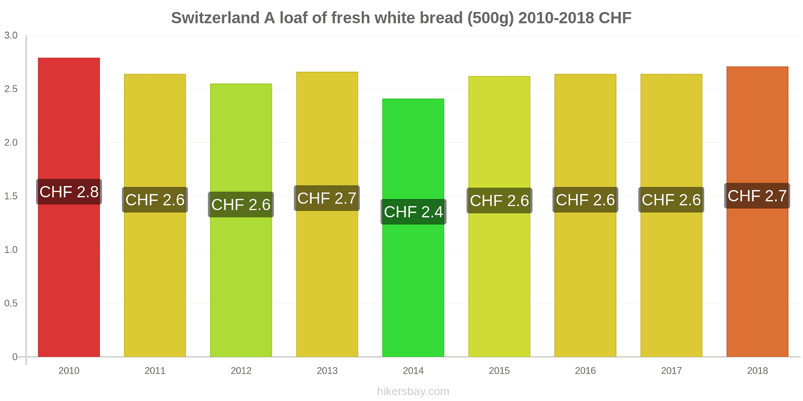 Switzerland price changes A loaf of fresh white bread (500g) hikersbay.com