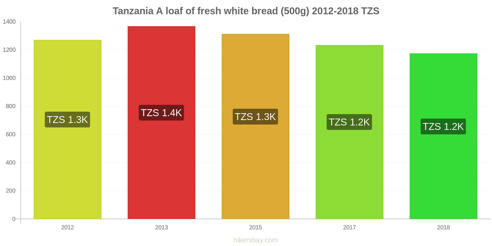 Tanzania price changes A loaf of fresh white bread (500g) hikersbay.com