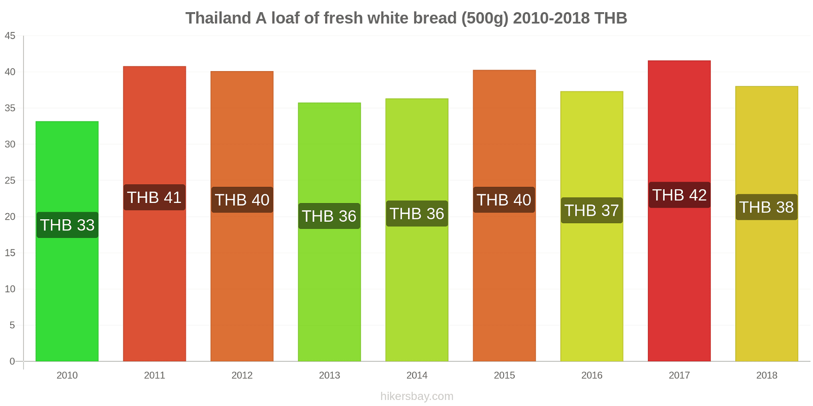 Thailand price changes A loaf of fresh white bread (500g) hikersbay.com