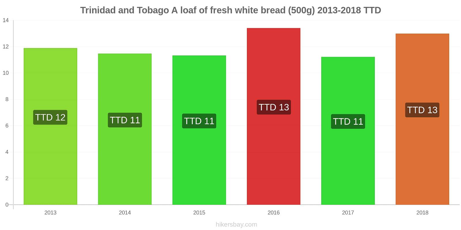 Trinidad and Tobago price changes A loaf of fresh white bread (500g) hikersbay.com