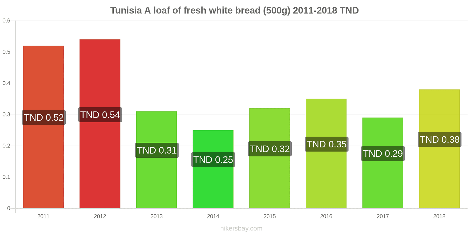 Tunisia price changes A loaf of fresh white bread (500g) hikersbay.com