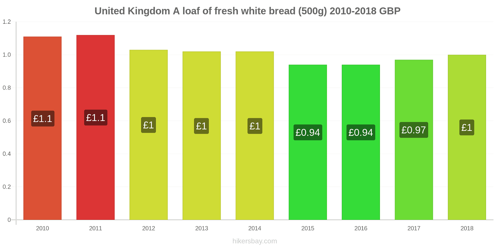 United Kingdom price changes A loaf of fresh white bread (500g) hikersbay.com