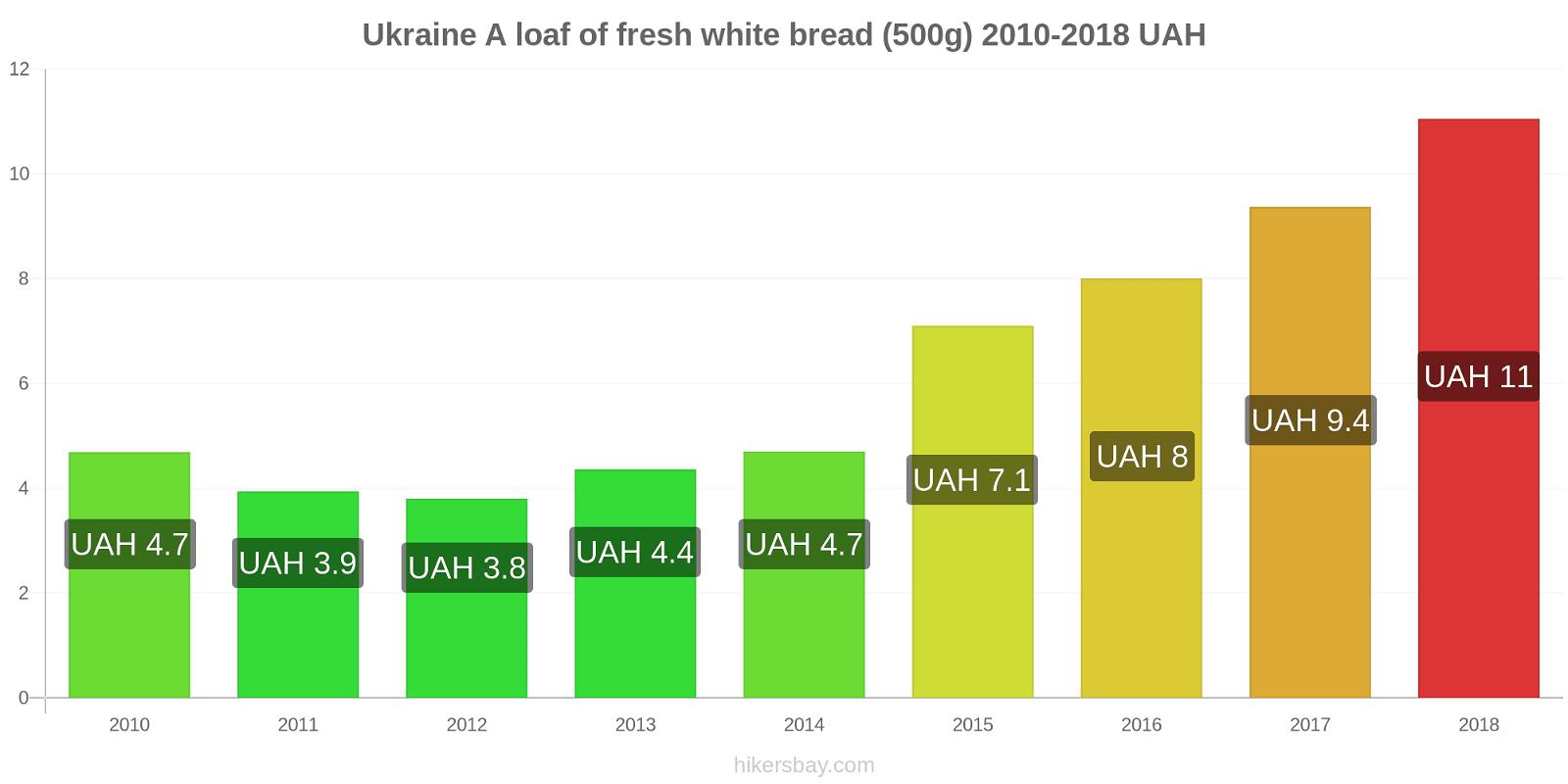 Ukraine price changes A loaf of fresh white bread (500g) hikersbay.com