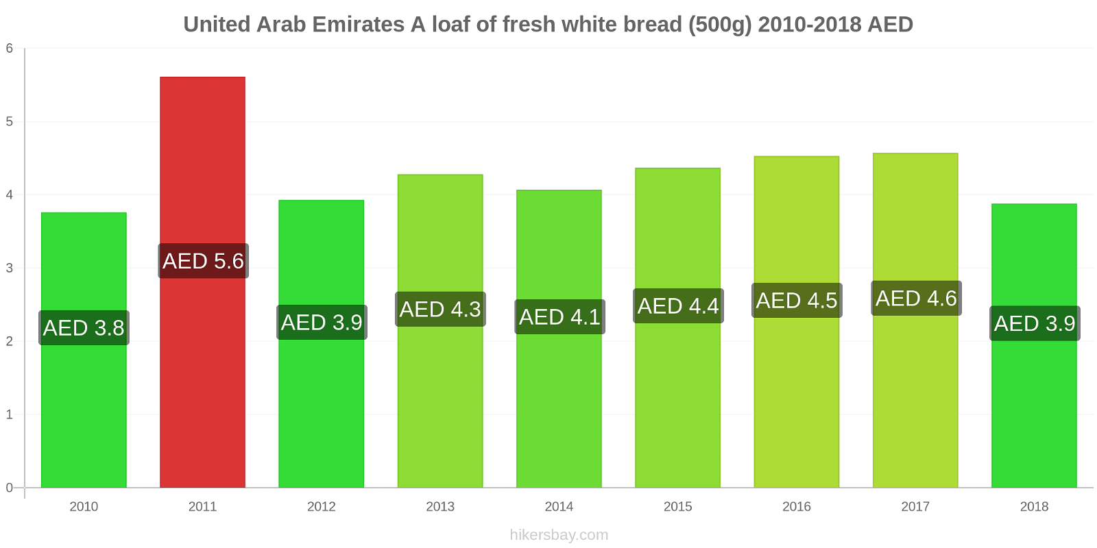 United Arab Emirates price changes A loaf of fresh white bread (500g) hikersbay.com