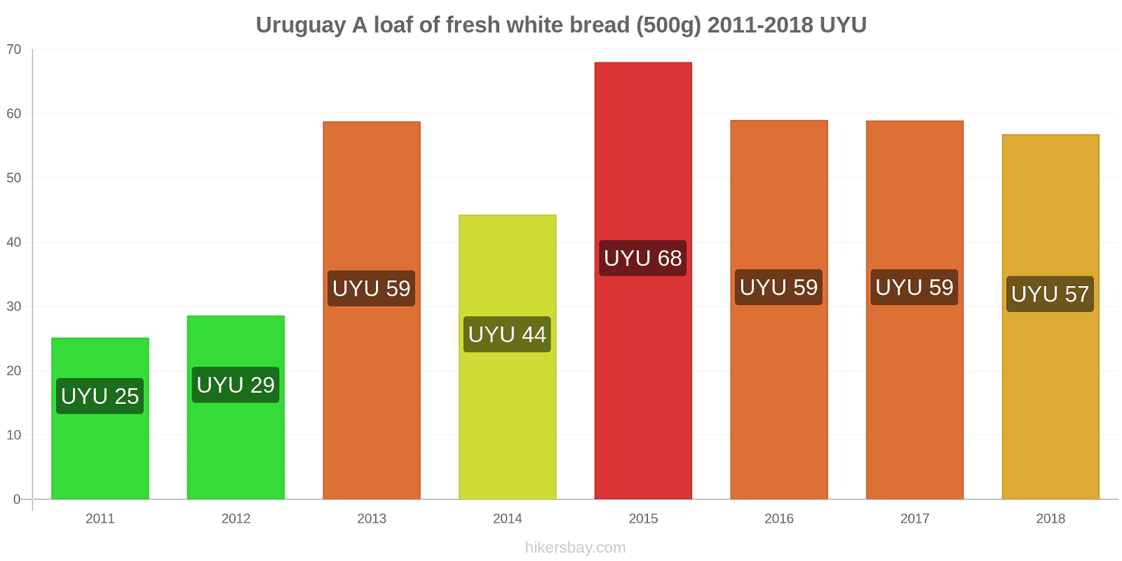 Uruguay price changes A loaf of fresh white bread (500g) hikersbay.com