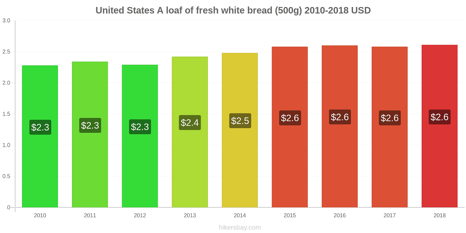 United States price changes A loaf of fresh white bread (500g) hikersbay.com