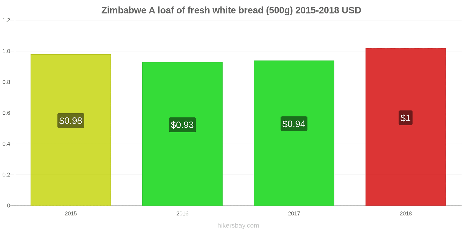 Zimbabwe price changes A loaf of fresh white bread (500g) hikersbay.com